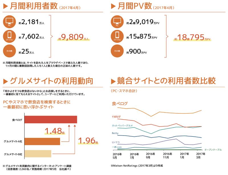 月間利用者数 月間PV数 グルメサイトの利用動向 競合サイトとの利用者数比較